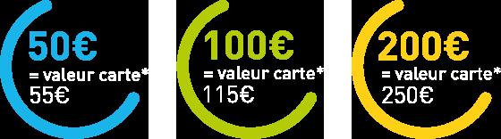 Valeurs possibles des SMART CARTES - 50€,100€ et 200€
